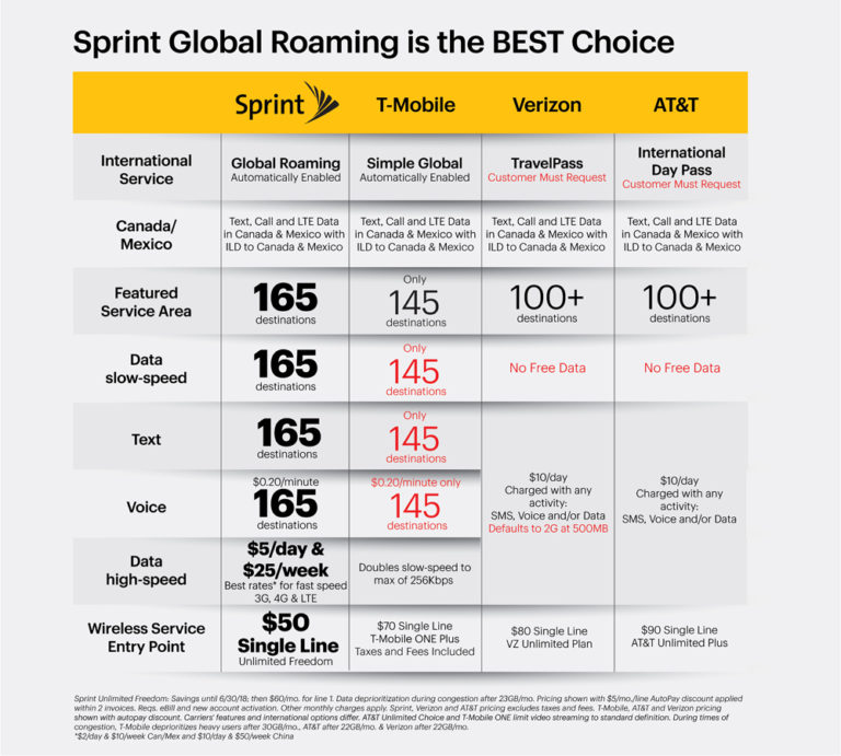 Sprint Global Roaming Comparison
